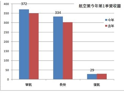 %e8%88%aa%e7%a9%ba%e6%a5%ad2015%e7%ac%ac1%e5%ad%a3%e7%87%9f%e6%94%b6