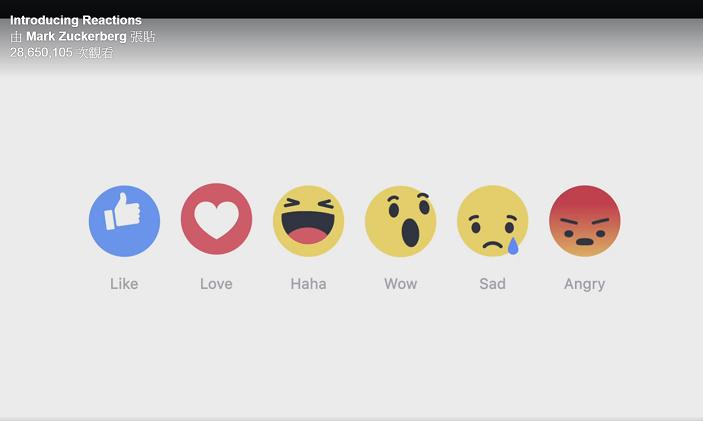 祖克伯說,到目前為止,大心最受歡迎,接著是哇,第三名是怒。(photo by Mark Zuckerberg 臉書)