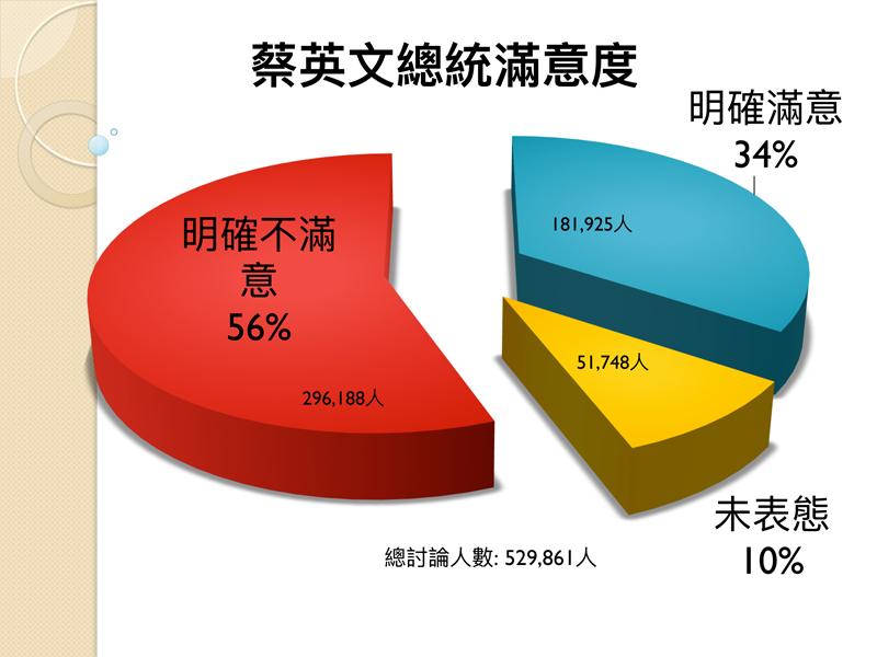 %e5%9f%b7%e6%94%bf%e5%8d%8a%e5%b9%b4%e8%aa%bf%e6%9f%a5%e5%9c%96%e8%a1%a8%e4%ba%8c%e7%89%88-1-1