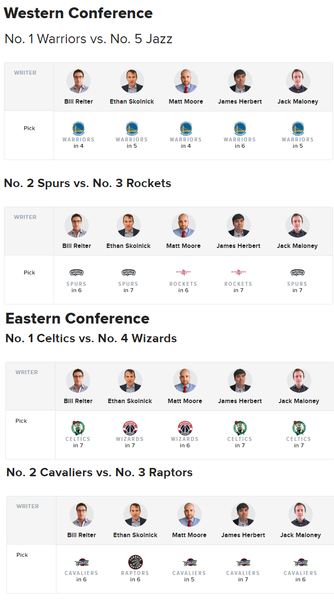 (CBS運動網專家對NBA次輪戰局各自提供預測)
