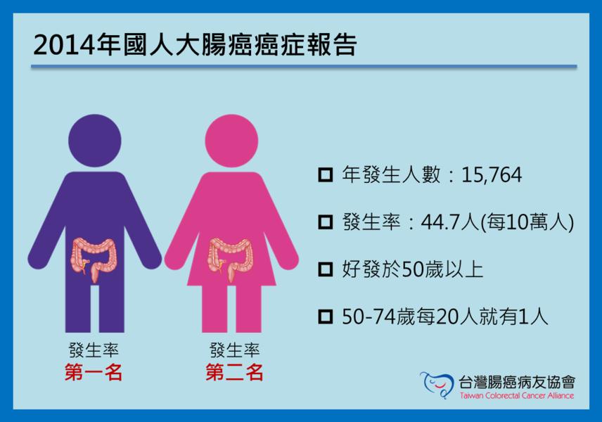 醫師提醒,大腸癌早期無症狀,民眾平時應戒除不健康飲食。(photo by 台灣腸癌病友協會提供)